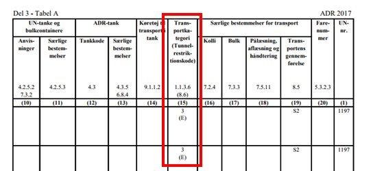 ADR stoflisten frimængde transportkategori